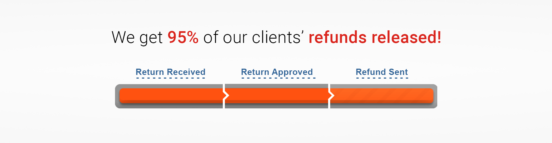 We get 95%  of our client's refunds released!
